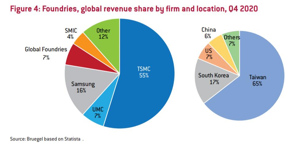 Bruegel2021欧盟半导体行业报告:过去20年研发年度支出约为收入的15%