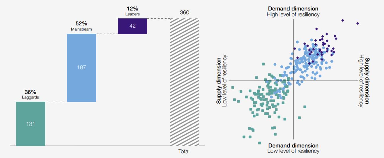 世界经济论坛:2021全球仅12%公司具有良好供应链与运营弹性