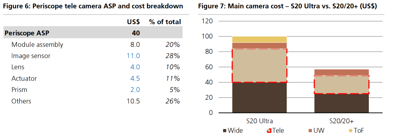 瑞银集团预测:2022年苹果手机有望采用潜望镜相机,创6亿美元收入