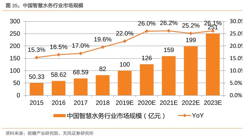 中国智慧水务行业市场规模