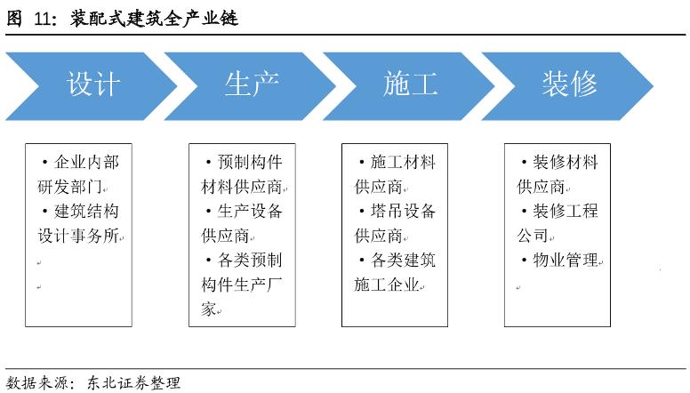 装配式建筑全产业链
