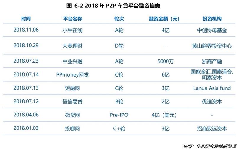 P2P车贷平台融资信息
