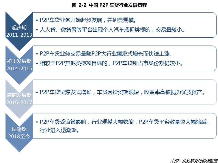 中国P2P车贷行业发展历程