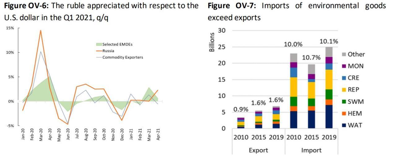 世界银行2021年俄罗斯经济概况报告:能源商品价格上涨约三分之一