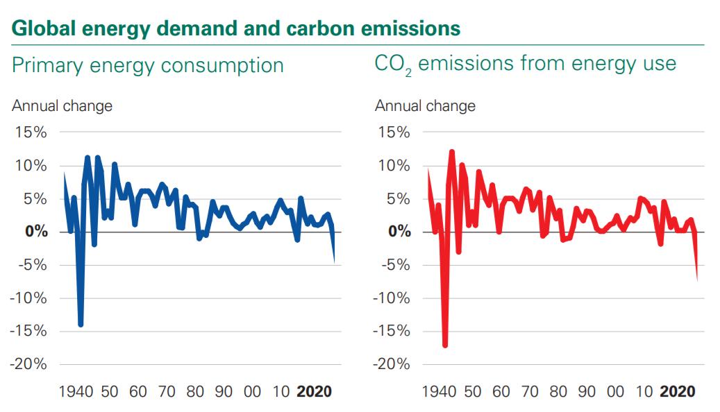 BP世界能源统计数据报告:2020能源需求下降4.5%,石油占比四分之三