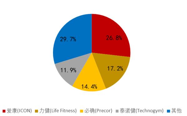 健身器材行业竞争格局