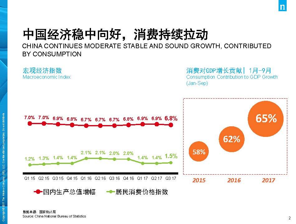 尼尔森:2017年中国消费品市场解读(44页)_页面_02.jpg