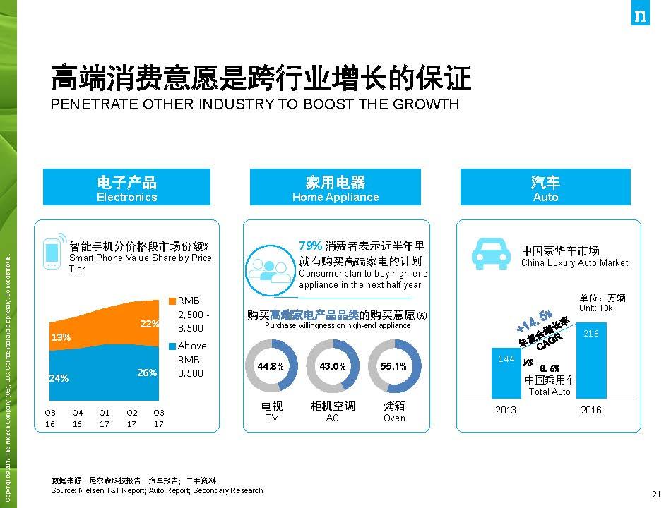 尼尔森:2017年中国消费品市场解读(44页)_页面_21.jpg