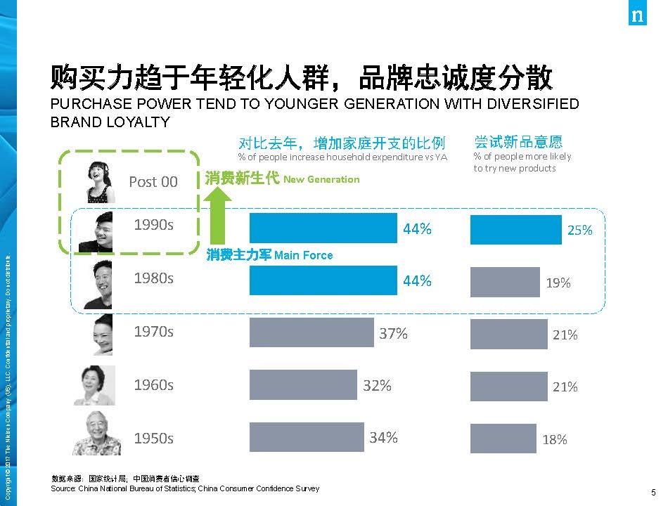 尼尔森:2017年中国消费品市场解读(44页)_页面_05.jpg