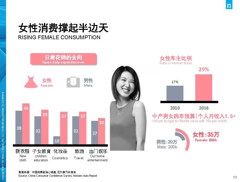 尼尔森:2017年中国消费品市场解读(44页)_页面_13.jpg