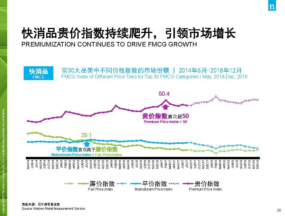 尼尔森:2017年中国消费品市场解读(44页)_页面_20.jpg