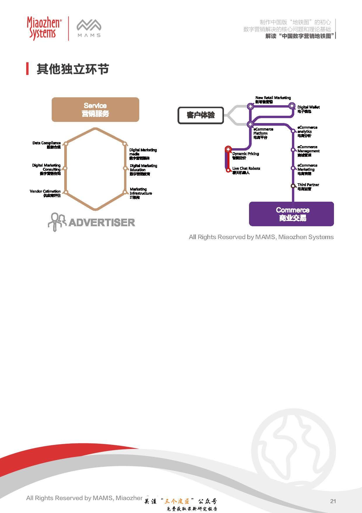 秒针:解读中国数字营销地铁图(28页)_页面_22.jpg